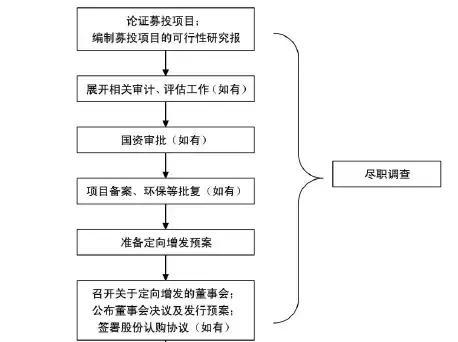 a股非公开发行股票的目的,干货丨上市公司非公开发行股票流程详解