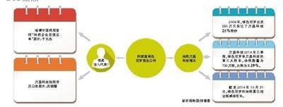 """万昌股票,万昌科技重组遭""""冤家""""举报"""