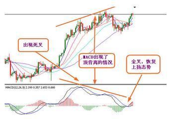 股市mc指标,MACD指标、DMI指标、DMA指标是什么意思?