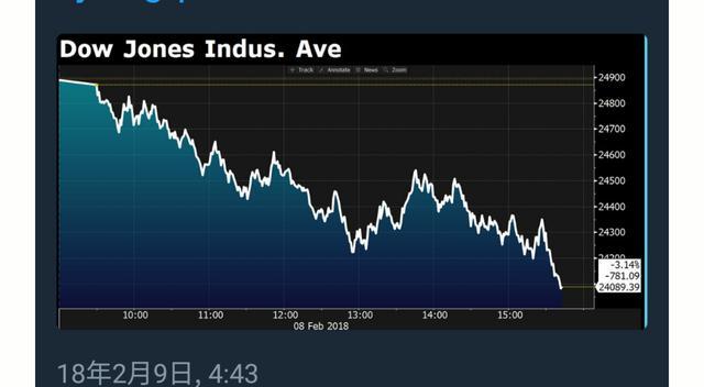 股票下跌 英语,美国道琼斯暴跌800点,朋友们,看看用英语怎么吐槽:)