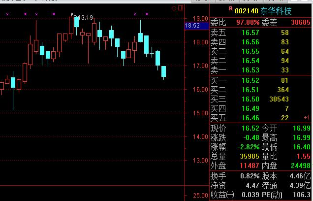 股市大买单是多少股,主力明目张胆操纵股价?昨天超级卖盘变成超级买单