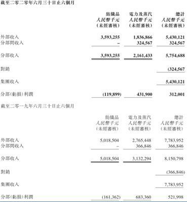 """市值缩水近74%这四年,纺织巨头魏桥纺织快变成""""魏桥电力""""了?-今日股票_股票分析_股票吧"""