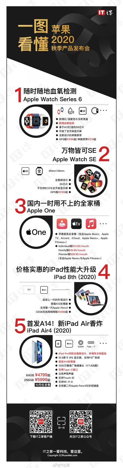 一图看懂苹果2020秋季首场发布会:四款新品,哪款是你的菜?【www.smxdc.net】