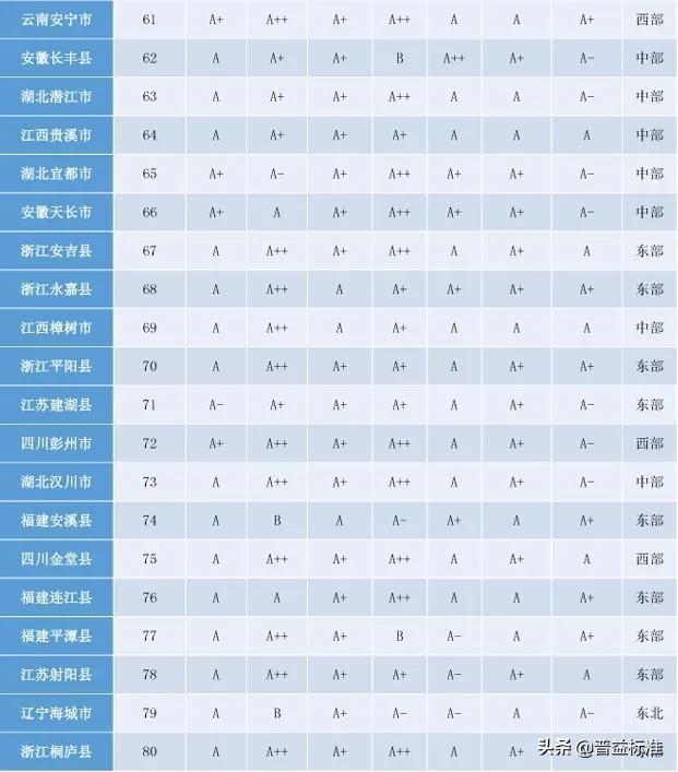「头条」2020权威全国百强县名单出炉插图9