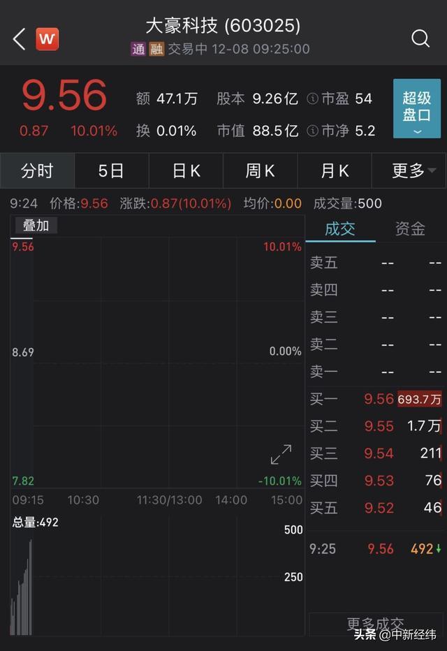 拟收购红星二锅头 大豪科技复牌首日一字涨停
