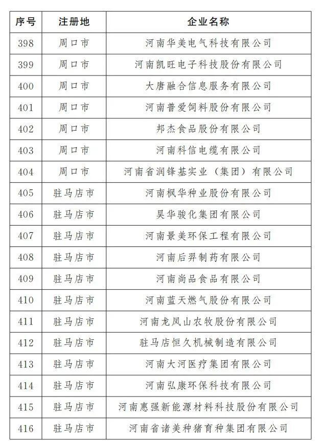 平顶山有23家!河南最新466家重点上市后备企业出炉(名单)插图21