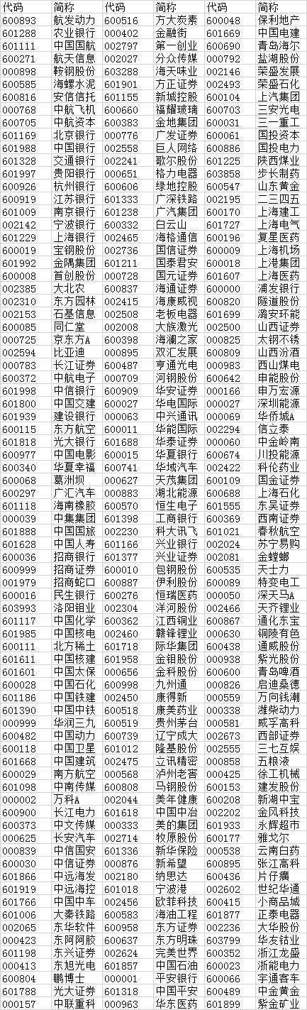 进入msci的股票有哪些,刚刚宣布!这234只A股纳入MSCI!超千亿资金入场!(最全名单)