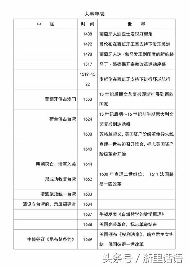 高中历史复习必备|中国史、世界史大事年对照表