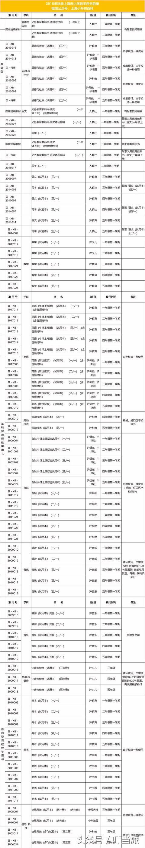 上海市教委官方指定!2018年秋季中小学教材有了什么变化?