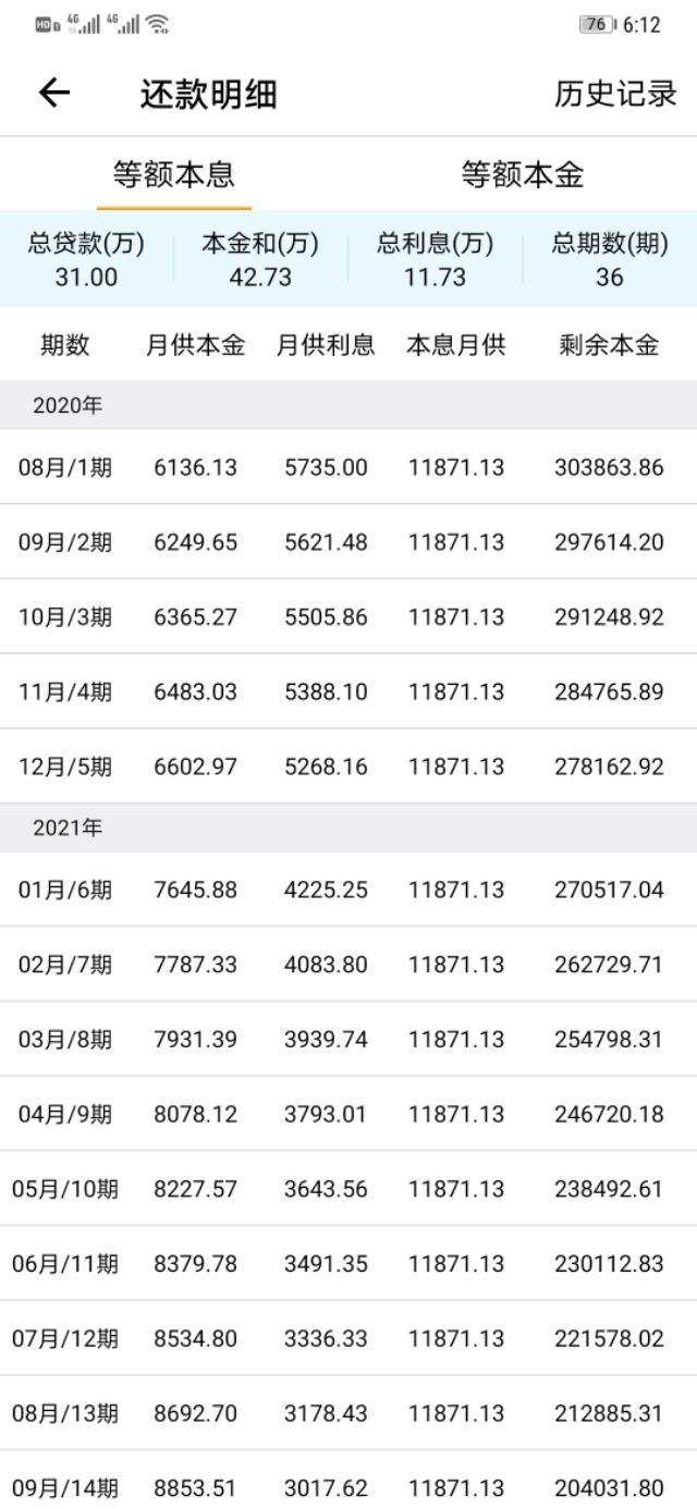今天谈了个客户,房子里有按揭,自己通过某金融平台做了31万二抵-今日股票_股票分析_股票吧
