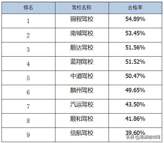菏泽最新驾校排名!快看看你所在的驾校排名多少?插图(13)