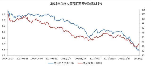 美元指数连跌8周 创10年来最长连跌纪录,人民币该如何趁势崛起?-今日股票_股票分析_股票吧