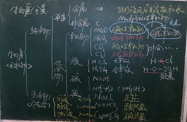 高考化学复习 物质的分类