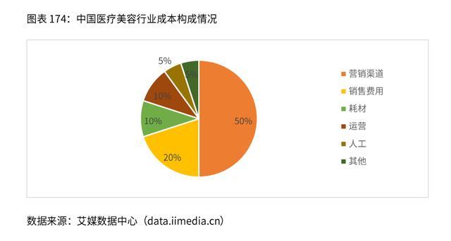 2020年中国医美行业发展现状及商业模式分析