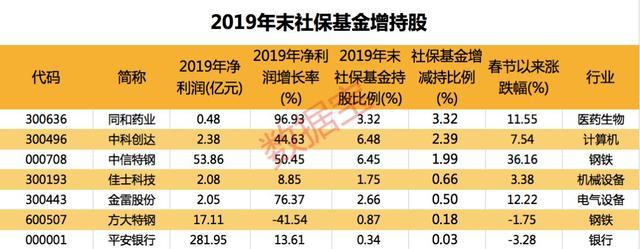养老保险股,2019年末社保基金持续加仓的个股名单一览,值得收藏关注