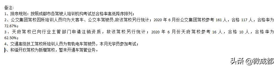 6月成都132所驾校考试合格率出炉 新津驾校等相对较低插图(6)
