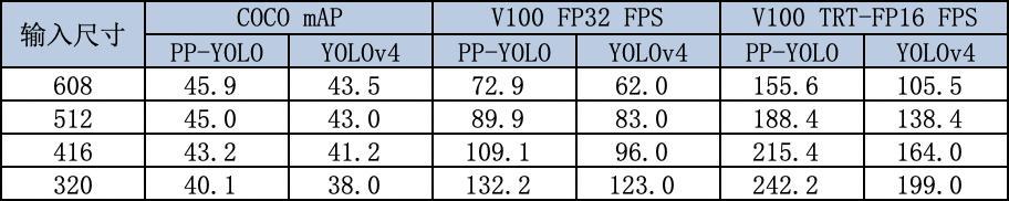 """AI质检又出""""神仙模型"""" 百度飞桨 PP-YOLO更准、更快、体积更小"""