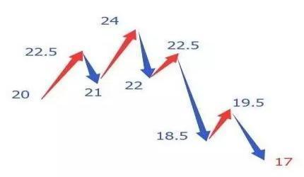 舍不得卖出股票怎么办,散户为什么总舍不得卖股票,这四点成关键!(干货)