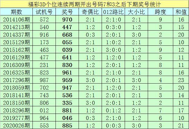 亦枫福彩3D第2020304期推荐:本期绝杀一码5插图