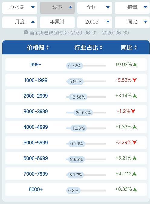 """""""跌跌不休""""的净水器市场生变,以价换量开始失效?-今日股票_股票分析_股票吧"""