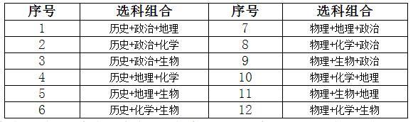 """为你解惑:江苏新高考""""3+1+2""""模式下应该这样选科"""