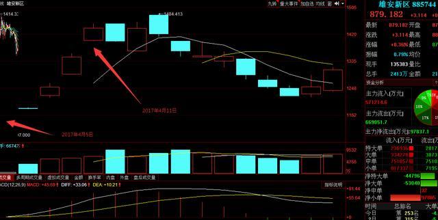 """""""量子科技""""的提出对A股上证指数走势的影响(10月19日)"""