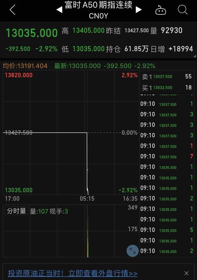 快讯:富时中国A50指数期货跌近3%_极速赛车微信群