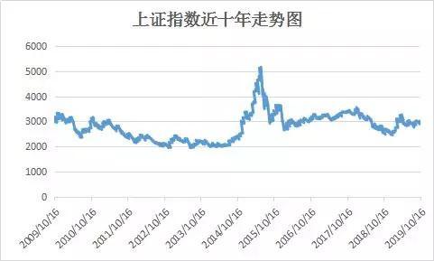 点钱比股市 指数,十年的时间,中国股市只涨了1个点!买个股不如投资指数基金