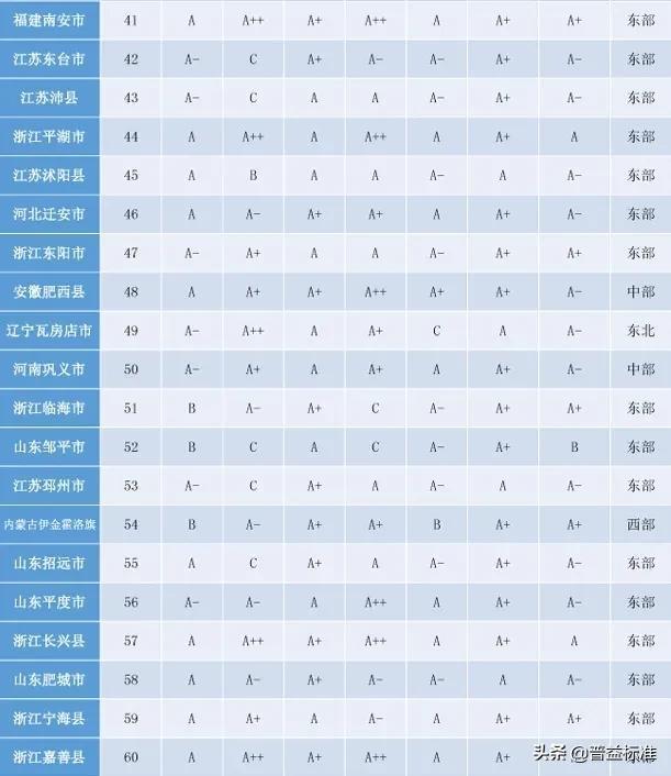 「头条」2020权威全国百强县名单出炉插图3