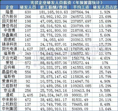 研发工作薪资低?22家光伏企业研发人员工资情况一览-今日股票_股票分析_股票吧
