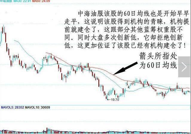 股票60均线怎么看,买卖铁律,只用60日均线,逢买就涨