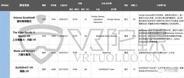 Steam、Quest年度VR游戏榜单分析插图