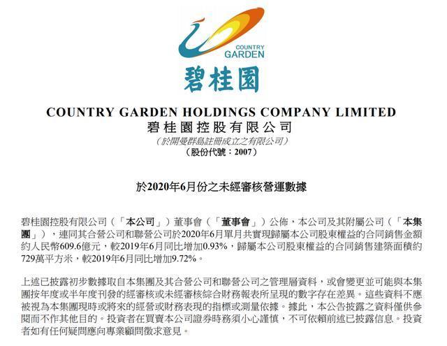 行业复苏超预期,碧桂园上半年权益销售额近2670亿元