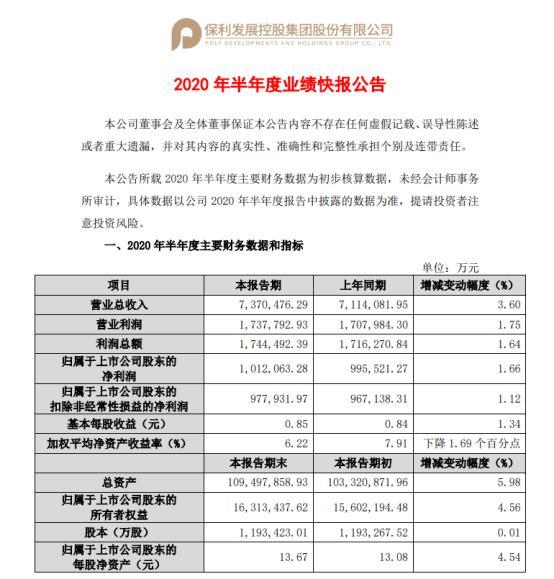 保利地产上半年总营收737.05亿元 同比增长3.6%-今日股票_股票分析_股票吧