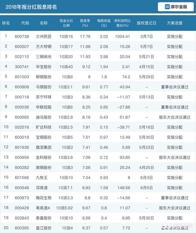 中国股票分红最高,最高17.76% 2018年上市公司股息排名