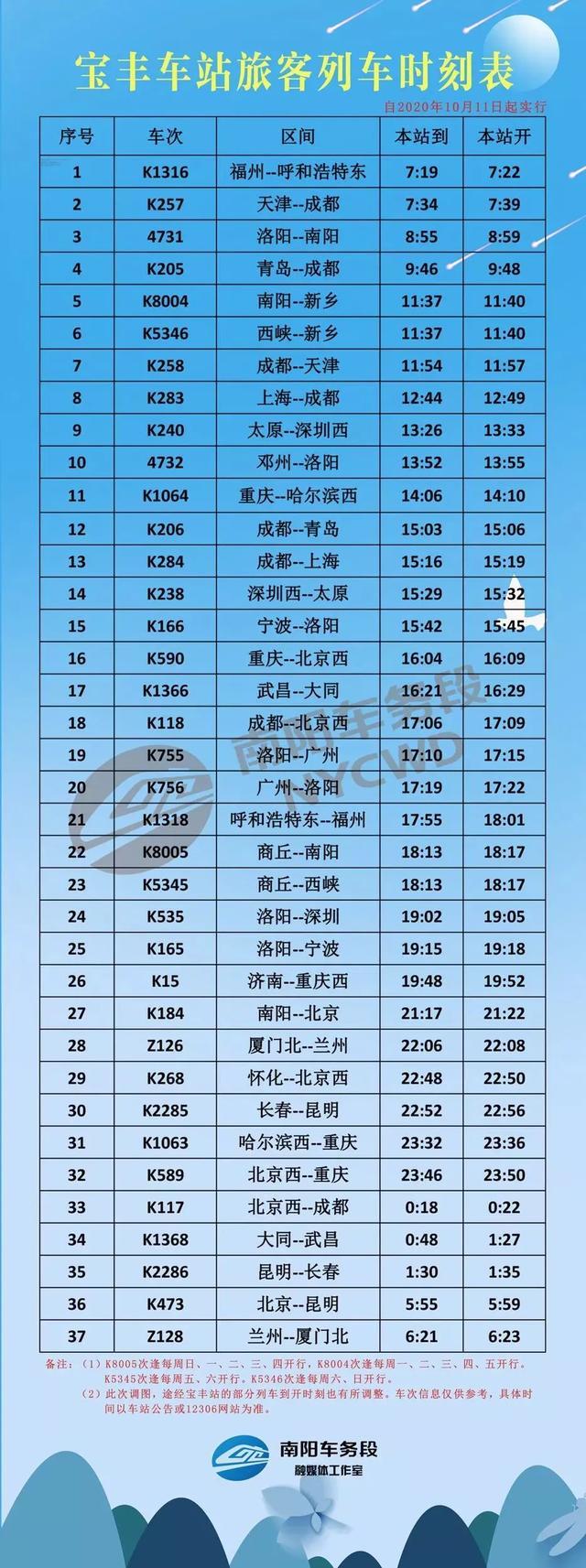 """平顶山普速车站""""宝丰车站""""、""""鲁山车站""""列车时刻表来了_平顶山生活网插图1"""
