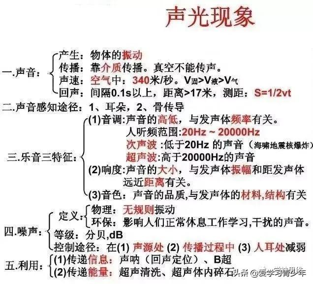 """北大教授:初中物理4本教材简化成""""20图""""!难得的好资料,收藏"""