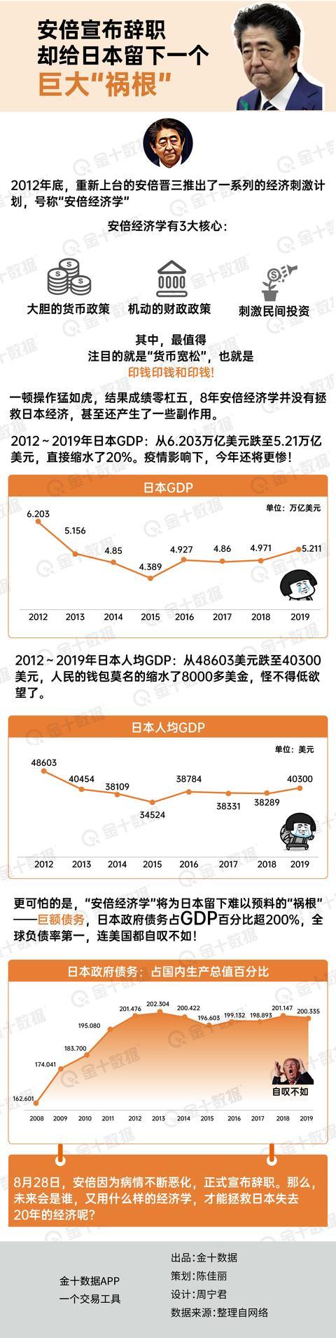 安倍宣布辞职,却给日本留下巨大祸根:政府债务占GDP比重超200%www.smxdc.net