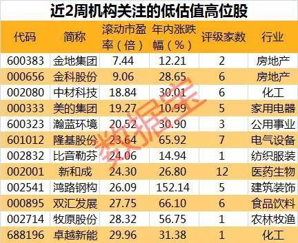 机构风向标:稀缺,机构关注的低估值高位股仅12只-今日股票_股票分析_股票吧