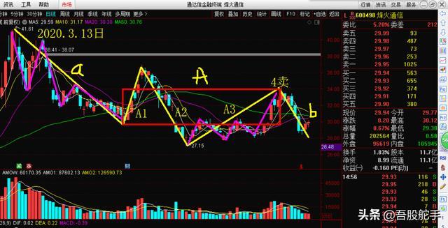 舵手图解:中兴通讯、海康威视、花王股份、中国中车、掌趣-今日股票_股票分析_股票吧