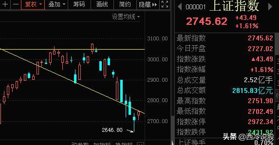 股市是否见底,一周股市研判:大盘短期是否见底,下周反弹能有多高?