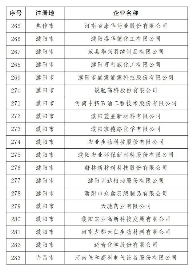 平顶山有23家!河南最新466家重点上市后备企业出炉(名单)插图14