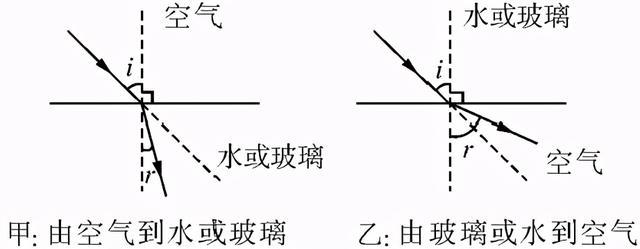 中考物理总复习知识点汇总 专题04 物理规律解读