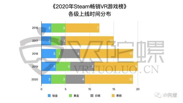 Steam、Quest年度VR游戏榜单分析插图7