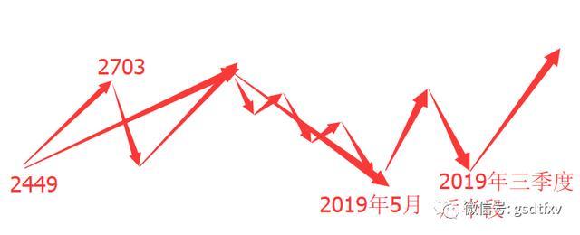 股市时间节点,重要变盘节点 上升行情将临