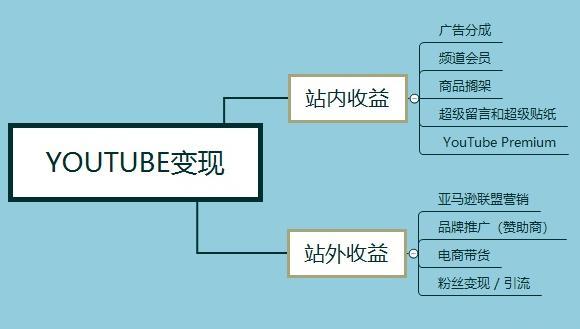 国外网赚项目:YouTube油管上传视频,月入2万美刀