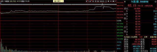 套路又来了!N熊猫上市首日最高翻了7倍,是谁在炒作