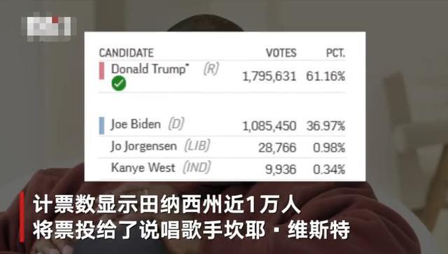 """""""侃爷""""的得票人数出来了!接近一万 包括他自己投的一票 全球新闻风头榜 第1张"""