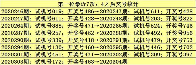 九哥2020304期福彩3D推荐:重号6再出插图