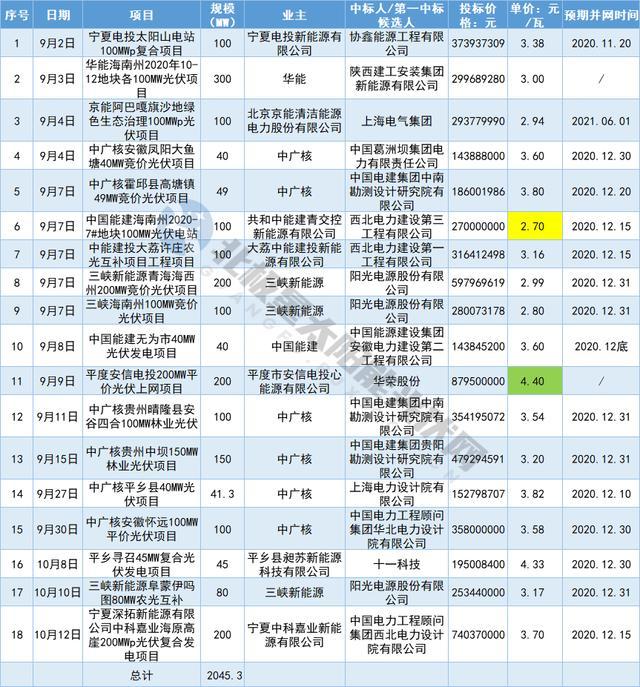华能、中广核、三峡等3.2GW光伏项目EPC招标落定